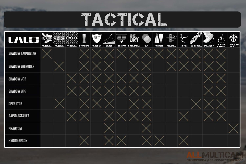 Lalo Tactical обувь сравнение