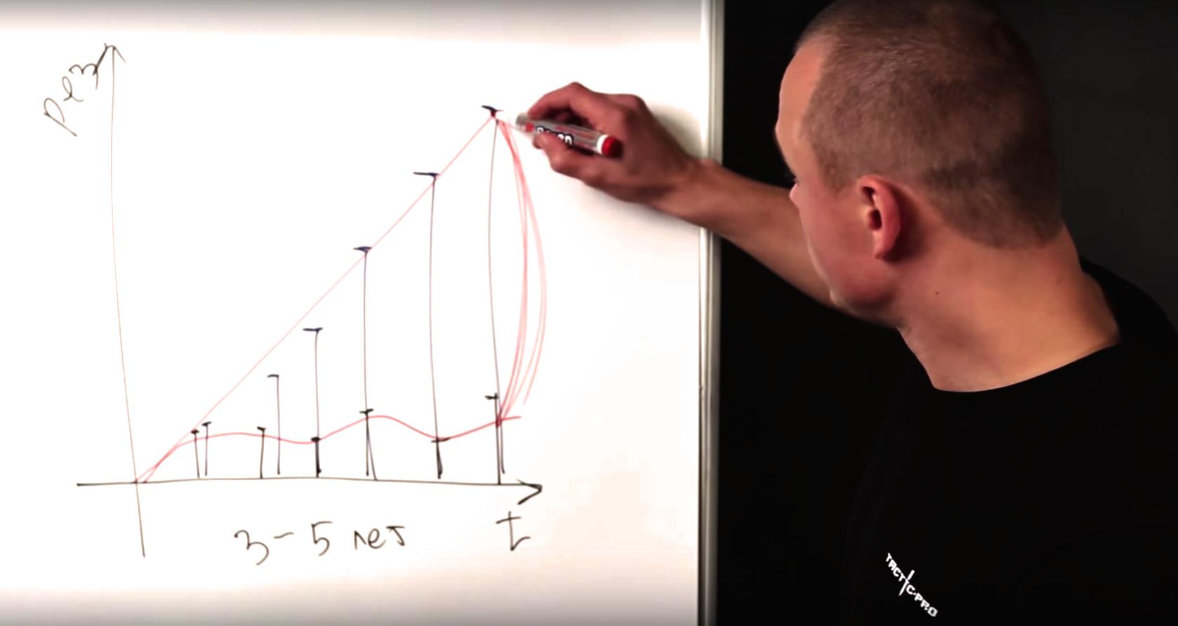 Формула для выстраивания системы тренировок в тактике боя