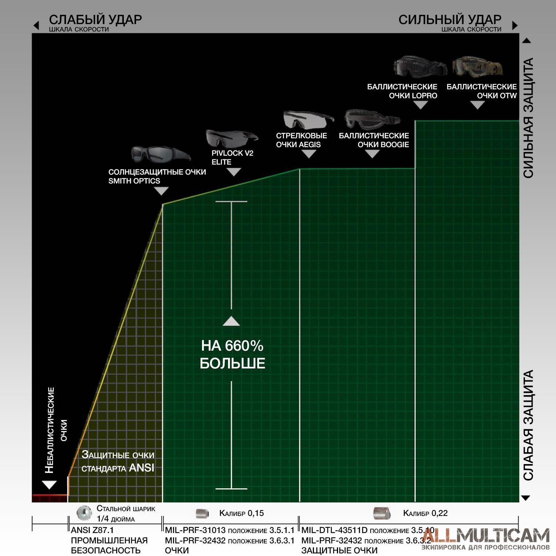 Сравнительная шкала очков Smith Optics Elite