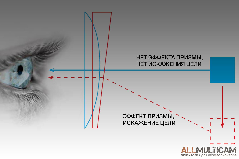Четкость очков Smith Optics Elite