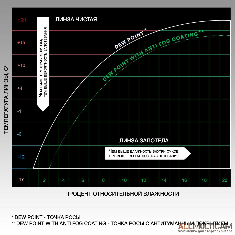 Минимизация запотевания очков Smith Optics Elite